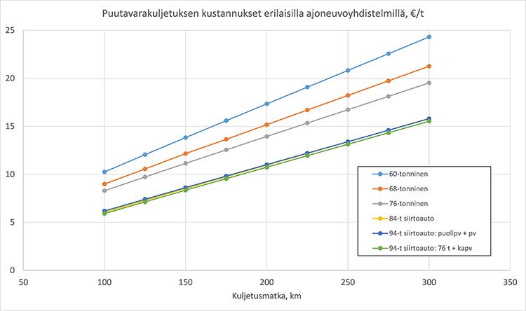 Puutavarakuljetusten kustannukset erilaisilla ajoneuvoyhdistelmillä, €/t